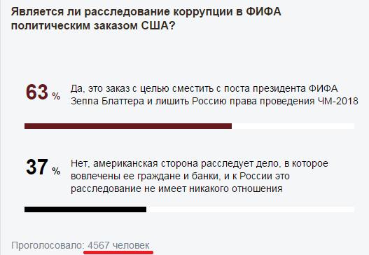 Прикрепленное изображение: 2015-05-30 22-04-32 Опрос «Газеты.Ru»  является ли расследование коррупции в ФИФА политическим заказом США  - Газета.Ru   Н.png